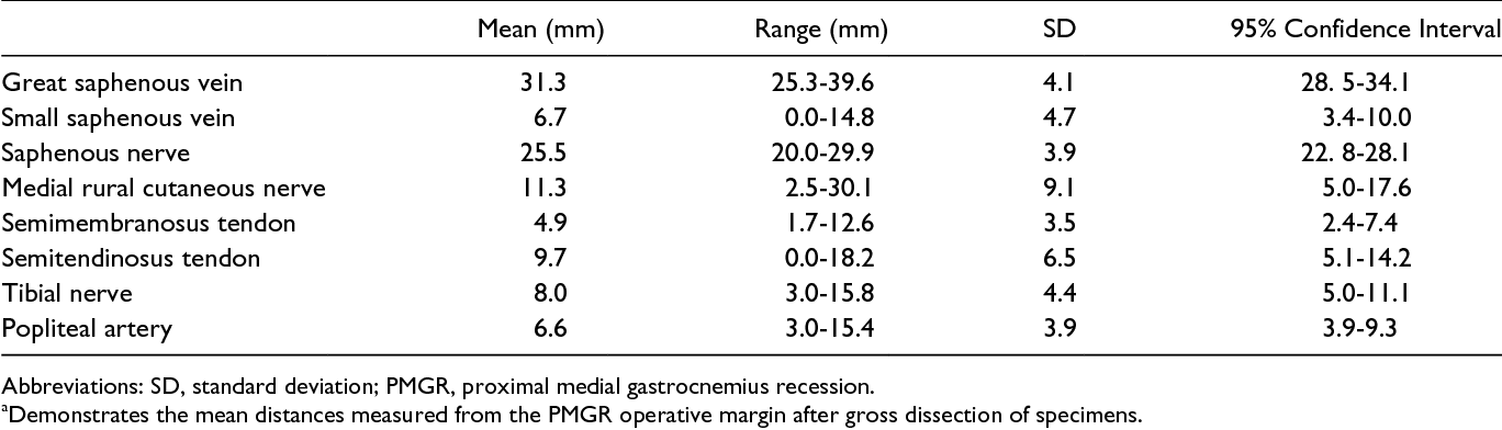 Operative Anatomy of the Medial Gastrocnemius Recession vs the ...