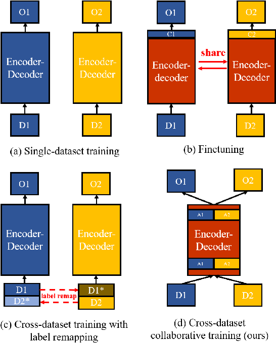Figure 1 for Cross-Dataset Collaborative Learning for Semantic Segmentation