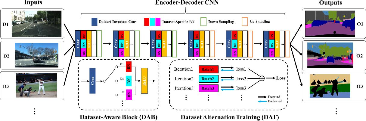 Figure 3 for Cross-Dataset Collaborative Learning for Semantic Segmentation