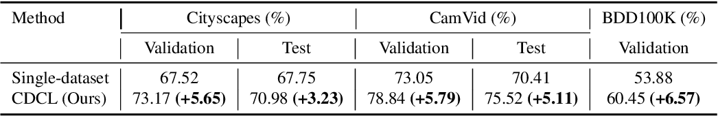 Figure 4 for Cross-Dataset Collaborative Learning for Semantic Segmentation