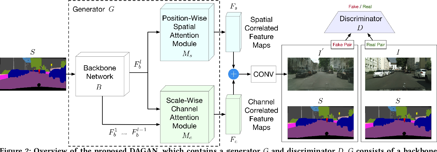Figure 3 for Dual Attention GANs for Semantic Image Synthesis