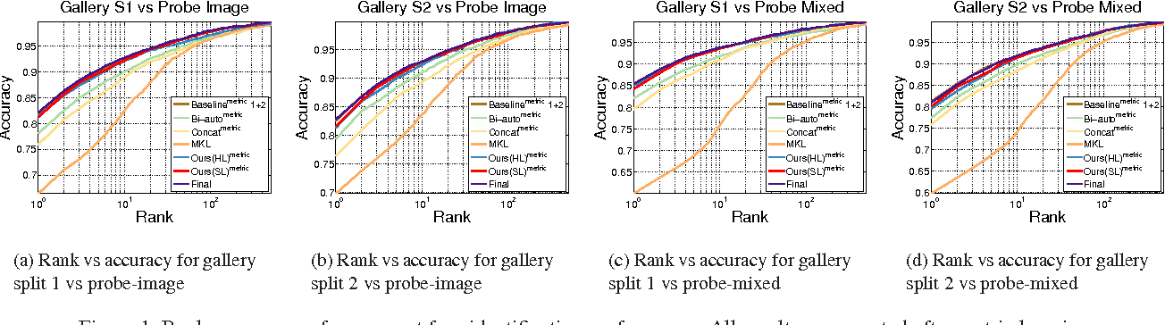Figure 3 for Deep Heterogeneous Feature Fusion for Template-Based Face Recognition