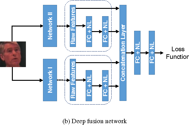 Figure 4 for Deep Heterogeneous Feature Fusion for Template-Based Face Recognition