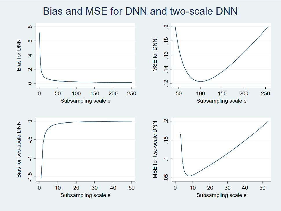 Figure 1 for DNN: A Two-Scale Distributional Tale of Heterogeneous Treatment Effect Inference