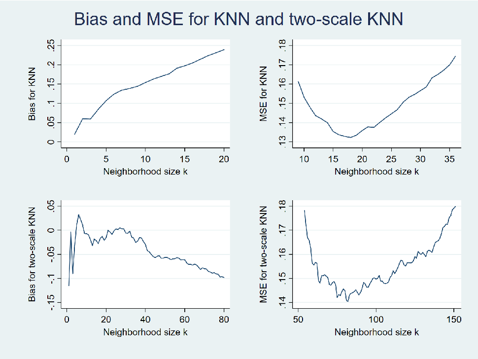 Figure 3 for DNN: A Two-Scale Distributional Tale of Heterogeneous Treatment Effect Inference