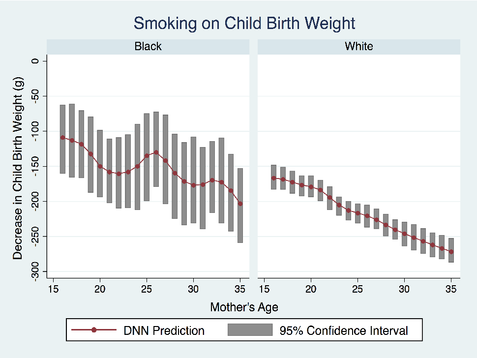 Figure 4 for DNN: A Two-Scale Distributional Tale of Heterogeneous Treatment Effect Inference