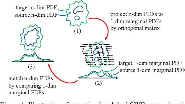 Figure 1 for Sliced Wasserstein Generative Models