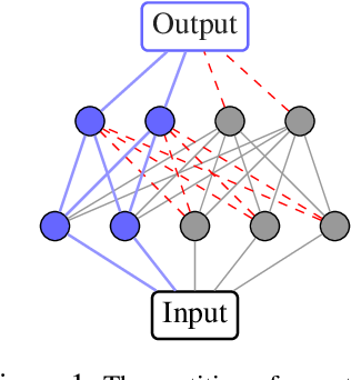 Figure 1 for Continual Learning via Neural Pruning
