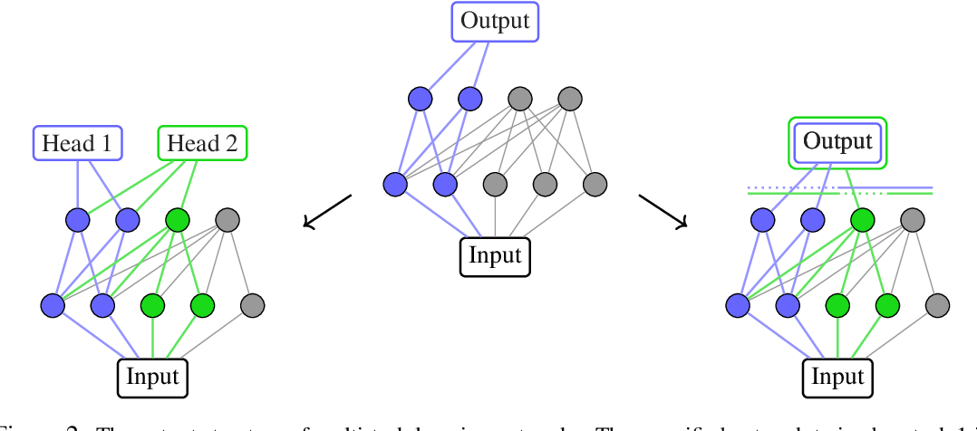 Figure 3 for Continual Learning via Neural Pruning