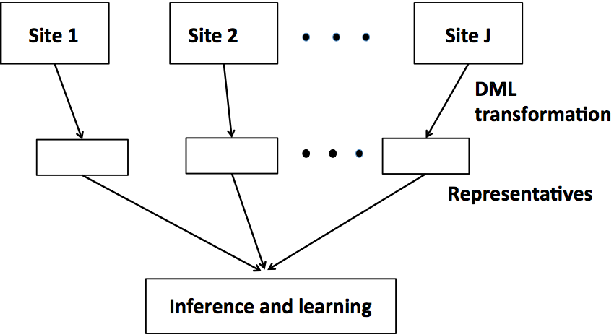 Figure 1 for Learning over inherently distributed data