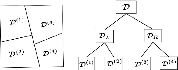 Figure 3 for Learning over inherently distributed data