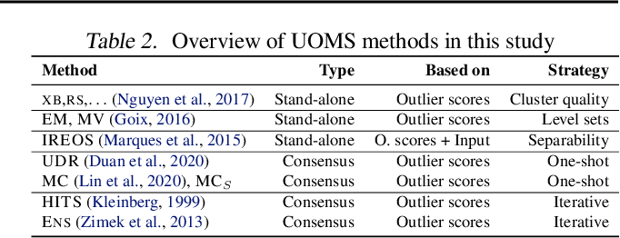 Figure 3 for A Large-scale Study on Unsupervised Outlier Model Selection: Do Internal Strategies Suffice?