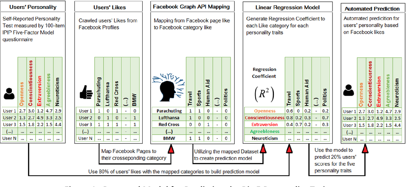 Figure 1 for Towards Automatic Personality Prediction Using Facebook Like Categories