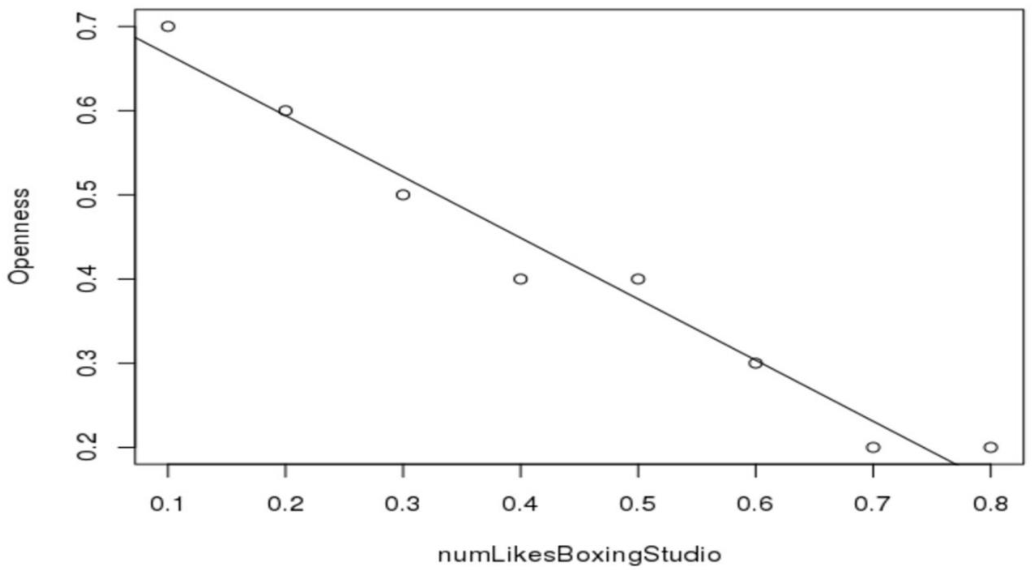 Figure 3 for Towards Automatic Personality Prediction Using Facebook Like Categories