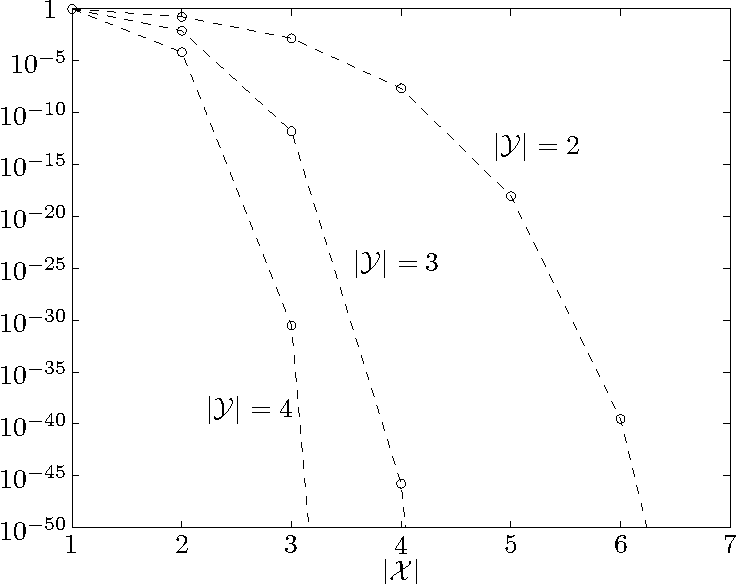 Figure 1 for On Classes of Functions for which No Free Lunch Results Hold