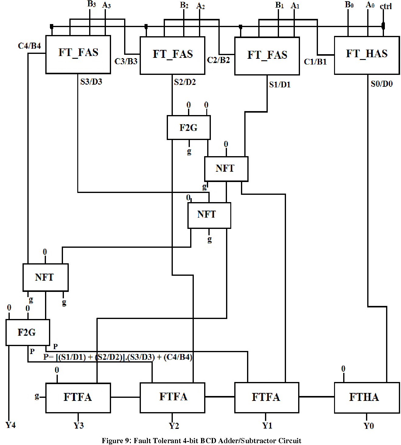 Design Of Efficient Reversible Fault Tolerant Adder Subtractor Diagram Figure 9