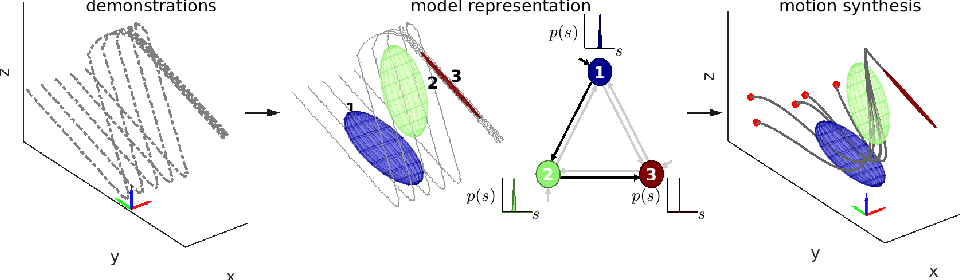 Figure 1 for Generalizing Robot Imitation Learning with Invariant Hidden Semi-Markov Models