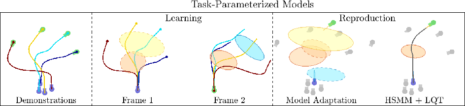 Figure 4 for Generalizing Robot Imitation Learning with Invariant Hidden Semi-Markov Models