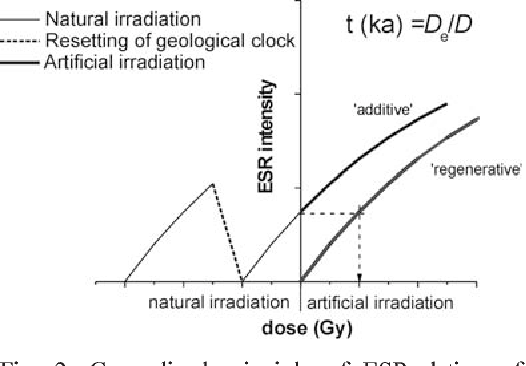 electron spin resonance esr dating of quaternary materials science