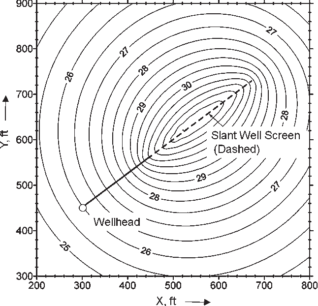 Figure 3 From Drawdown Distribution In The Vicinity Of Nonvertical