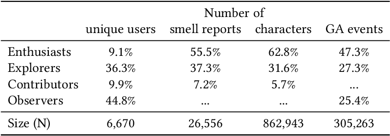 Figure 2 for Smell Pittsburgh: Engaging Community Citizen Science for Air Quality