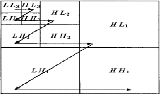 Figure 3. Scanning order of the sub-bands for encoding of the significance map