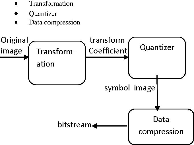 Figure 4 Encoding of Zero-tree coding