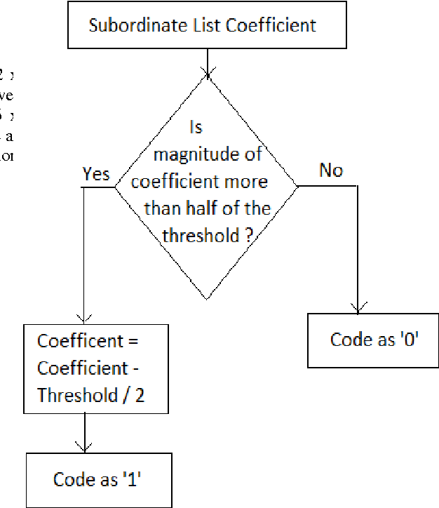 Figure 6. showing flowchart for encoding subordinate list coefficient during subordinate pass. This pass creates single set containing the symbols '1' and '0'.