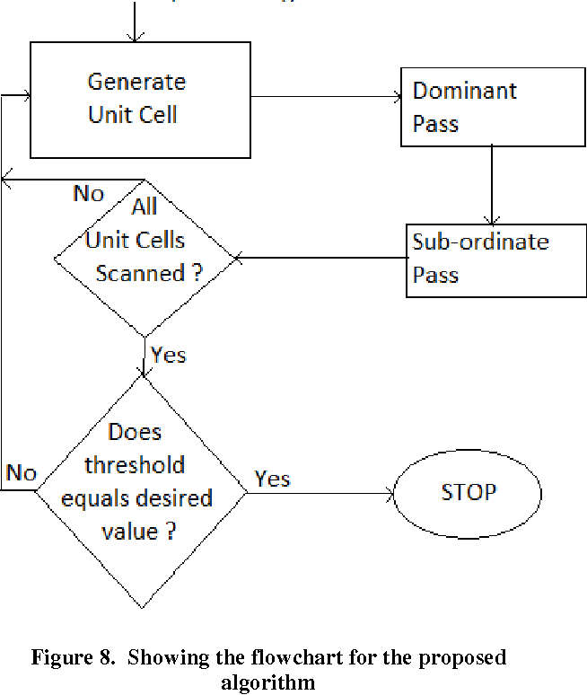 Figure 8. Showing the flowchart for the proposed algorithm