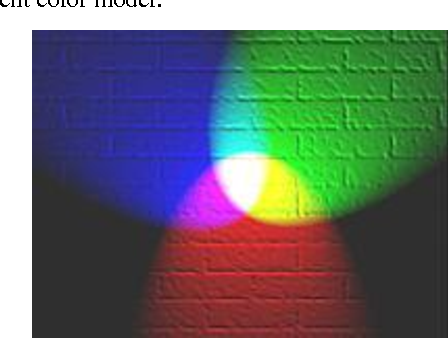 Figure 9 Representation of additive color mixing. Projection of primary color lights on a screen shows secondary colors; the combination of all three of red, green and blue in appropriate intensities makes white.