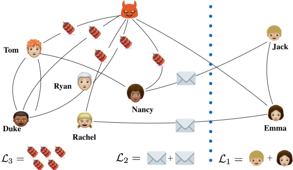 Figure 1 for Removing Malicious Nodes from Networks