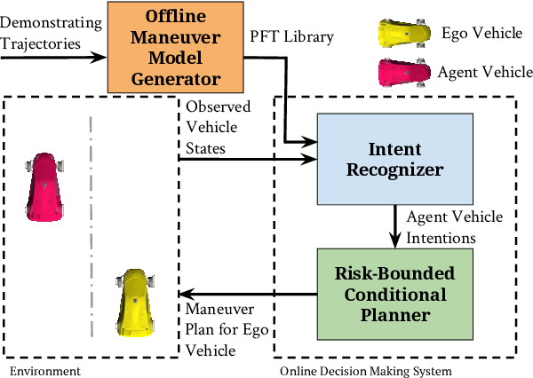 Figure 3 for Online Risk-Bounded Motion Planning for Autonomous Vehicles in Dynamic Environments