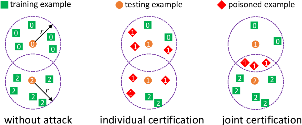Figure 1 for Certified Robustness of Nearest Neighbors against Data Poisoning Attacks