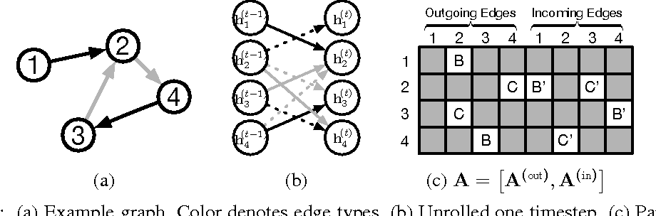 Graph Convolutional Network (GCN), Graph Neural Networks