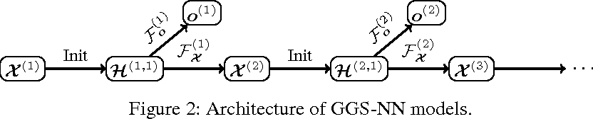 Figure 3 for Gated Graph Sequence Neural Networks