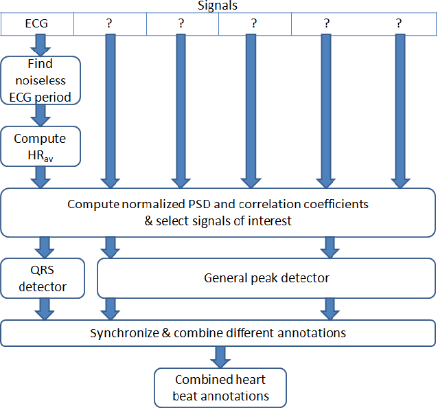 Figure 1. Overview of the procedure discussed in this paper. Only the signal type of the first signal is certainly known (ECG). In this example, signals 2 and 5 are detected as signals of interest for heart beat detection.