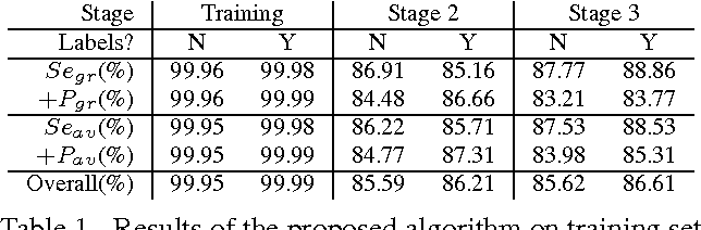 Table 1. Results of the proposed algorithm on training set and hidden test set. Segr stands for gross sensitivity, Seav for average sensitivity and similar for +Pgr and +Pav [1].