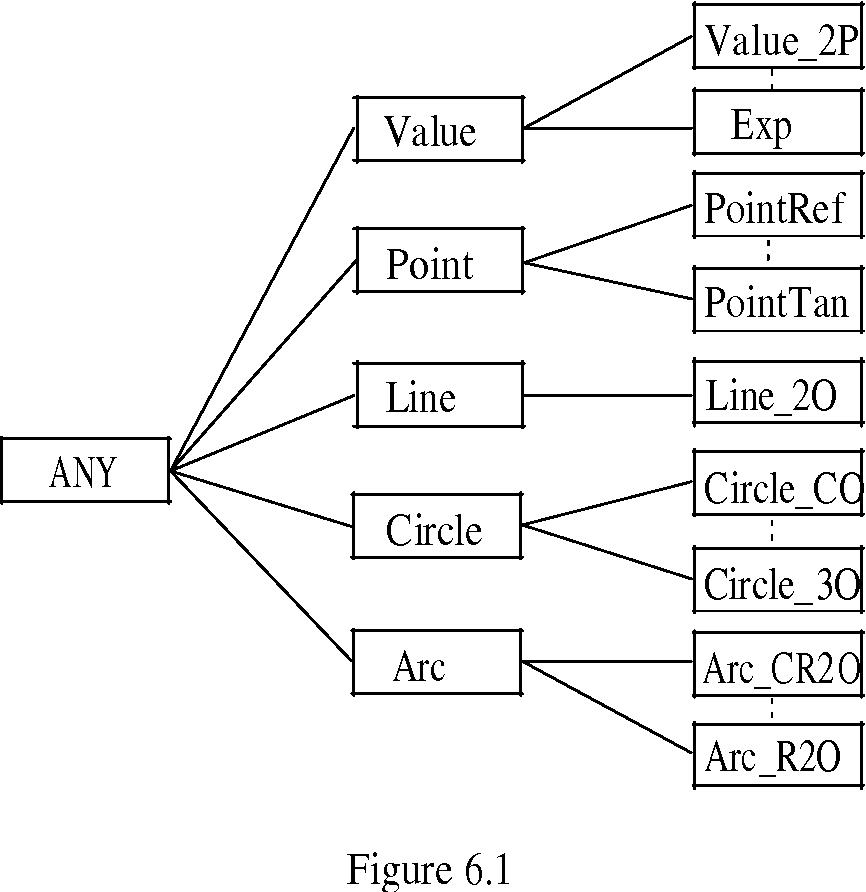 figure 6.1