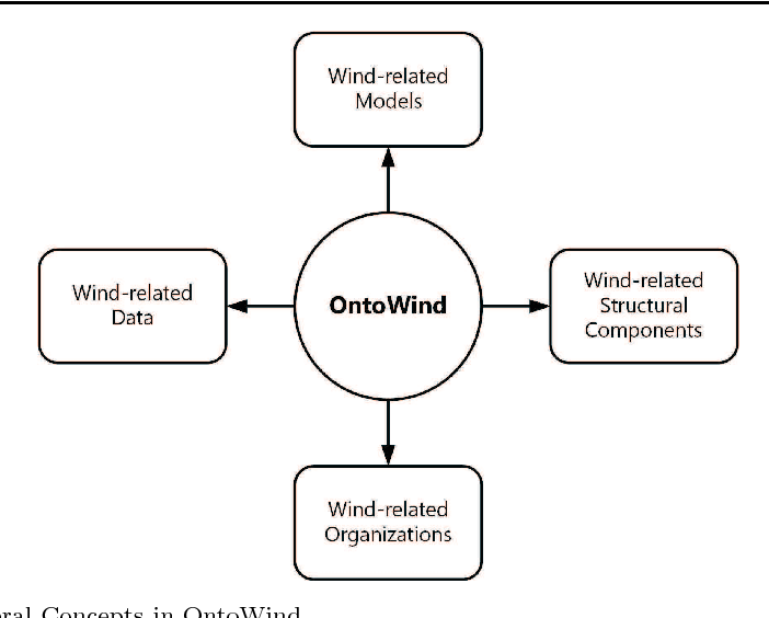 Figure 2 for OntoWind: An Improved and Extended Wind Energy Ontology