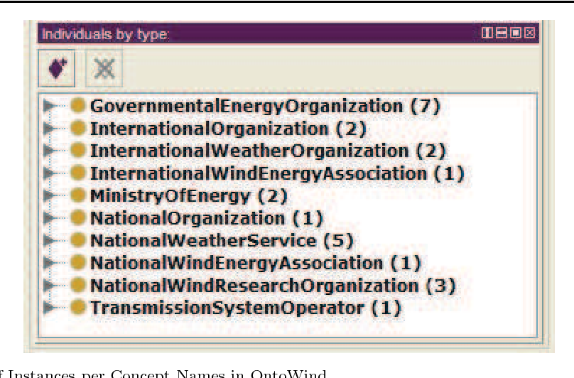 Figure 4 for OntoWind: An Improved and Extended Wind Energy Ontology