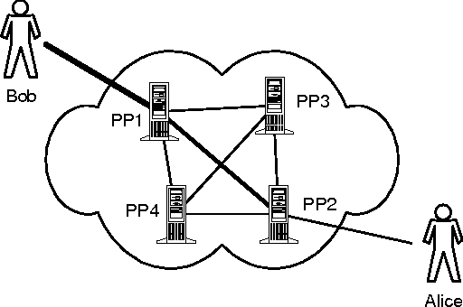 Figure 2 From An Architecture For Pseudonymous E Commerce
