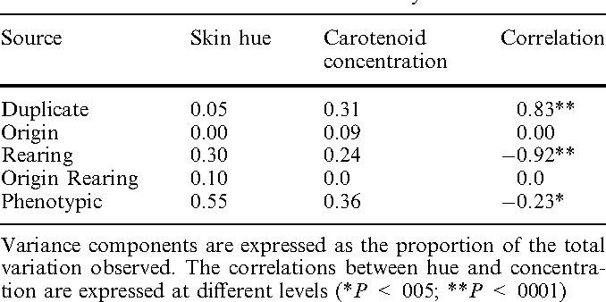 Phenotypic, genetic, and environmental causes of variation