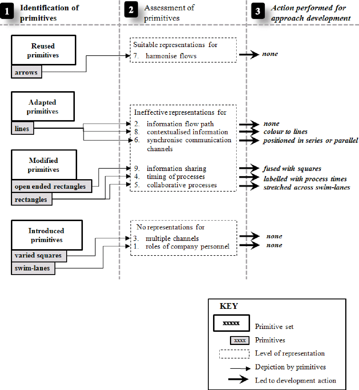 Information Channel Diagrams An Approach For Modelling Process Flow Diagram Labelling Figure 2