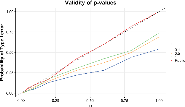 Figure 2 for Improved Differentially Private Analysis of Variance