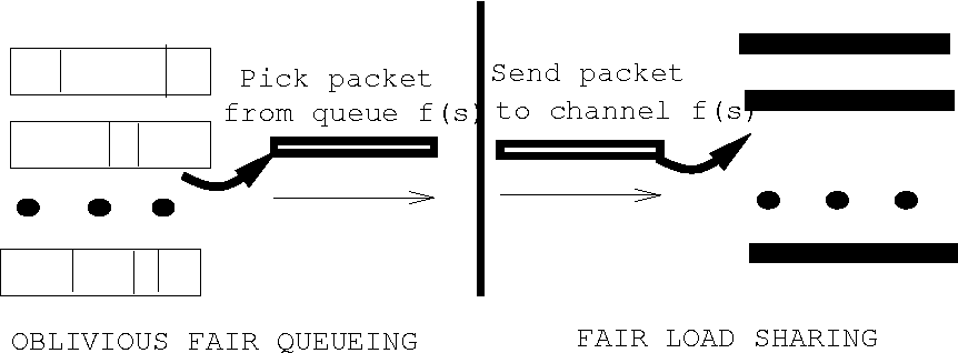 Figure 4 from Reliable FIFO Load Balancing over Multiple FIFO