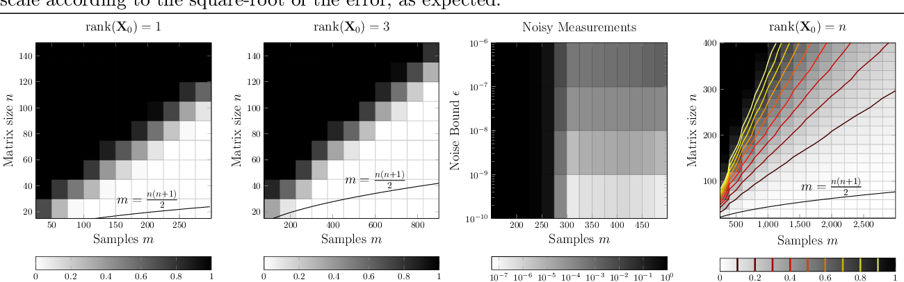 Figure 3 for Rank-One Measurements of Low-Rank PSD Matrices Have Small Feasible Sets