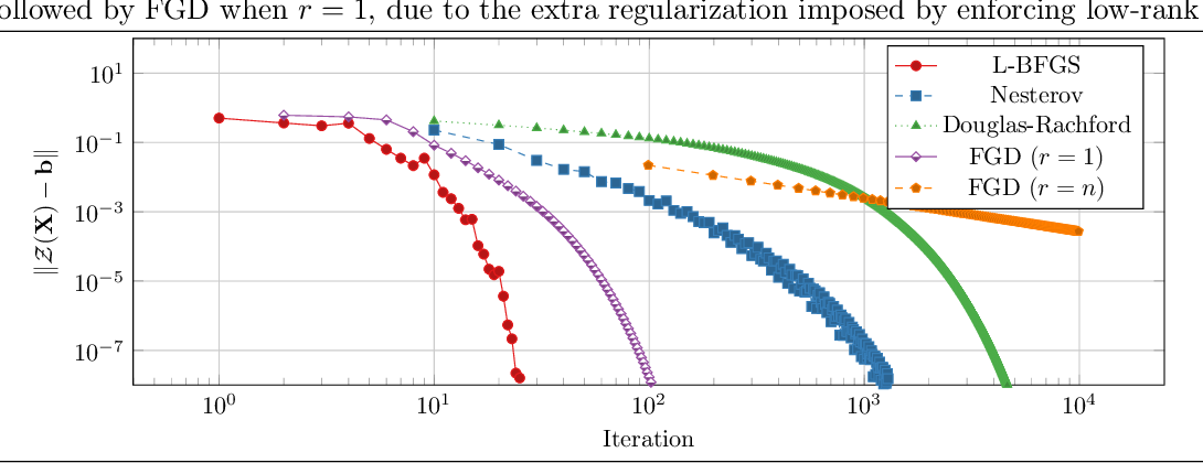 Figure 4 for Rank-One Measurements of Low-Rank PSD Matrices Have Small Feasible Sets
