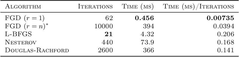 Figure 2 for Rank-One Measurements of Low-Rank PSD Matrices Have Small Feasible Sets