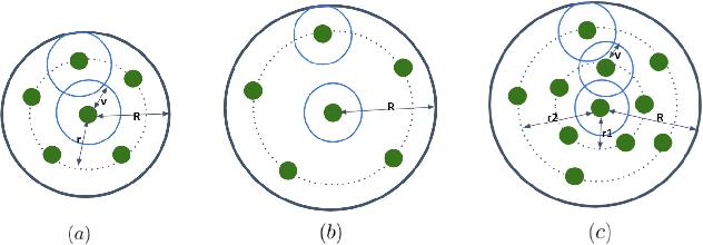 Figure 3 for SPNet: Multi-Shell Kernel Convolution for Point Cloud Semantic Segmentation