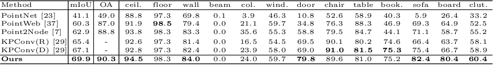 Figure 4 for SPNet: Multi-Shell Kernel Convolution for Point Cloud Semantic Segmentation
